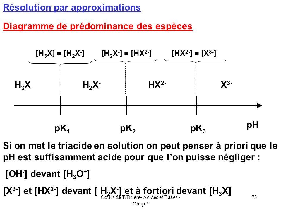 Cours de T.Briere- Acides et Bases - Chap 2 72 pH dun triacide Soit par exemple un triacide H 3 X. Quel sera le pH dune solution obtenue par dissoluti
