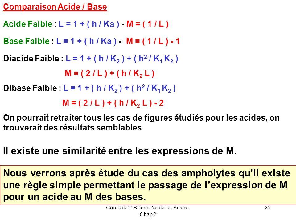Cours de T.Briere- Acides et Bases - Chap 2 86 La seule modification apparaît lors de lécriture de lélectroneutralité de la solution à cause de lintro