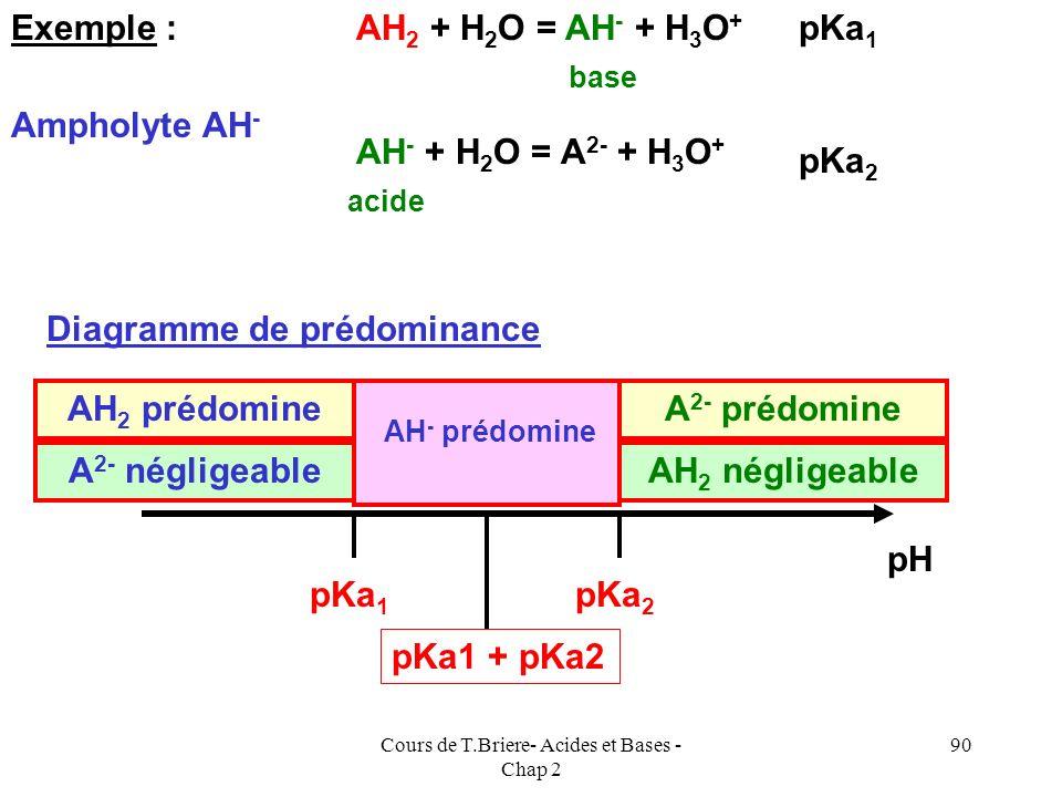 Cours de T.Briere- Acides et Bases - Chap 2 89 Solutions dampholytes Un ampholyte est une espèce qui, comme leau, intervient comme acide dans un coupl
