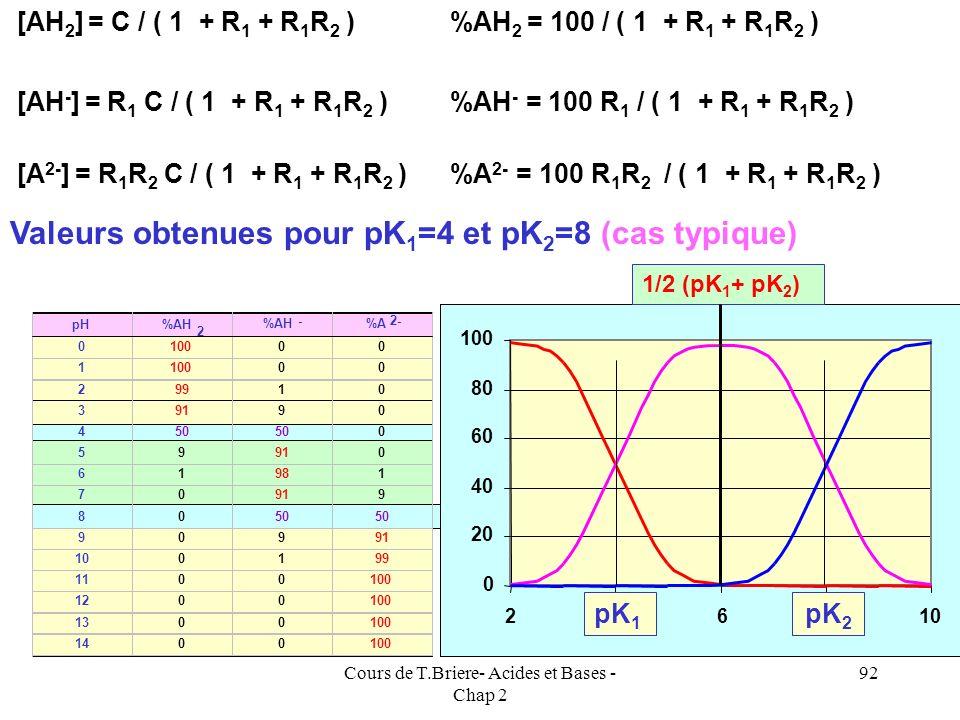 Cours de T.Briere- Acides et Bases - Chap 2 91 Calcul des concentrations de chaque espèce en fonction du pH pH = pKa 1 + log { [AH - ] / [AH 2 ] } = p
