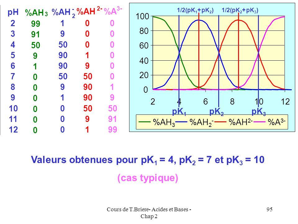 Cours de T.Briere- Acides et Bases - Chap 2 94 Calcul des concentrations de chaque espèce en fonction du pH [AH 3 ] = C / ( 1 + R 1 + R 1 R 2 + R 1 R