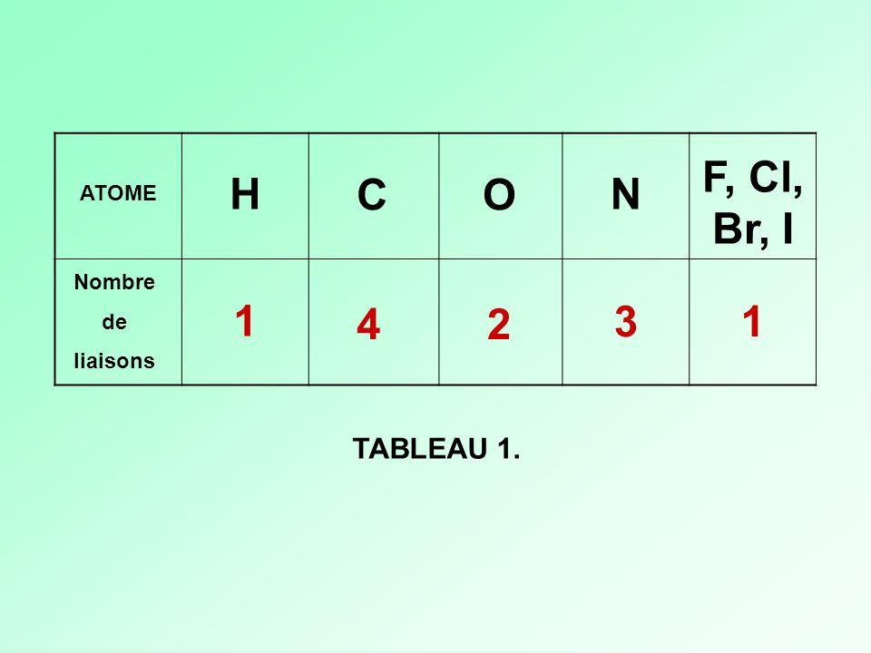 ATOME Nombre de liaisons H CO N F, Cl, Br, I 1 42 31 TABLEAU 1.