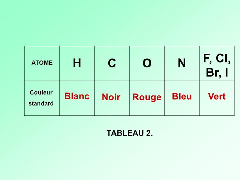 ATOME Couleur standard H CO N F, Cl, Br, I Blanc NoirRouge BleuVert TABLEAU 2.