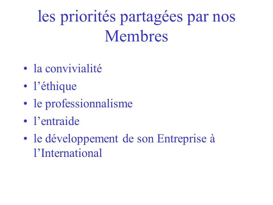 les priorités partagées par nos Membres la convivialité léthique le professionnalisme lentraide le développement de son Entreprise à lInternational