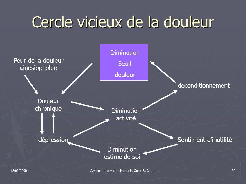 12/02/2009Amicale des médecins de la Celle St Cloud39 Cercle vicieux de la douleur Diminution Seuil douleur Peur de la douleur cinesiophobie déconditi
