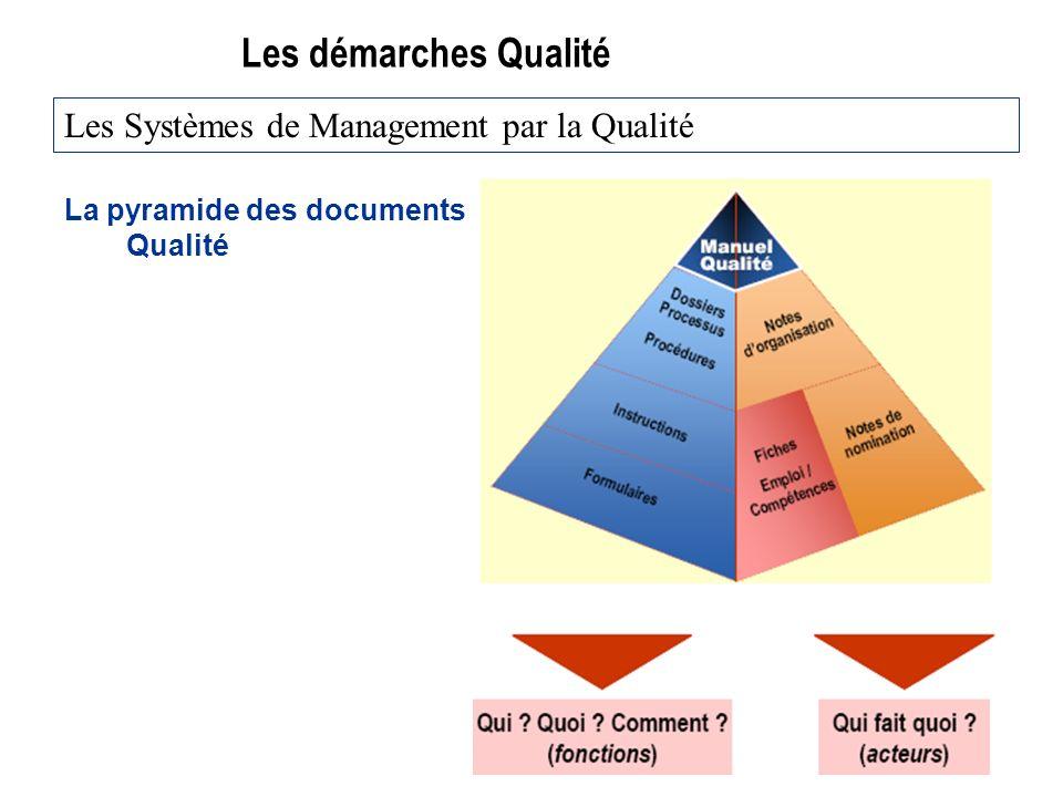 Les démarches Qualité La pyramide des documents Qualité Les Systèmes de Management par la Qualité