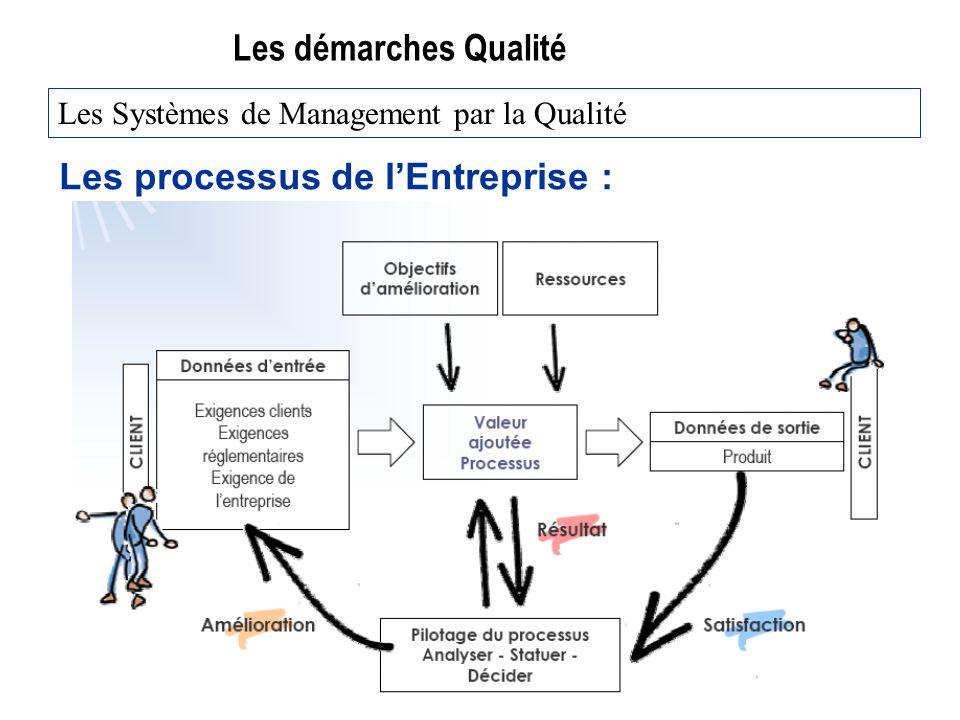 Les démarches Qualité Les processus de lEntreprise : Les Systèmes de Management par la Qualité