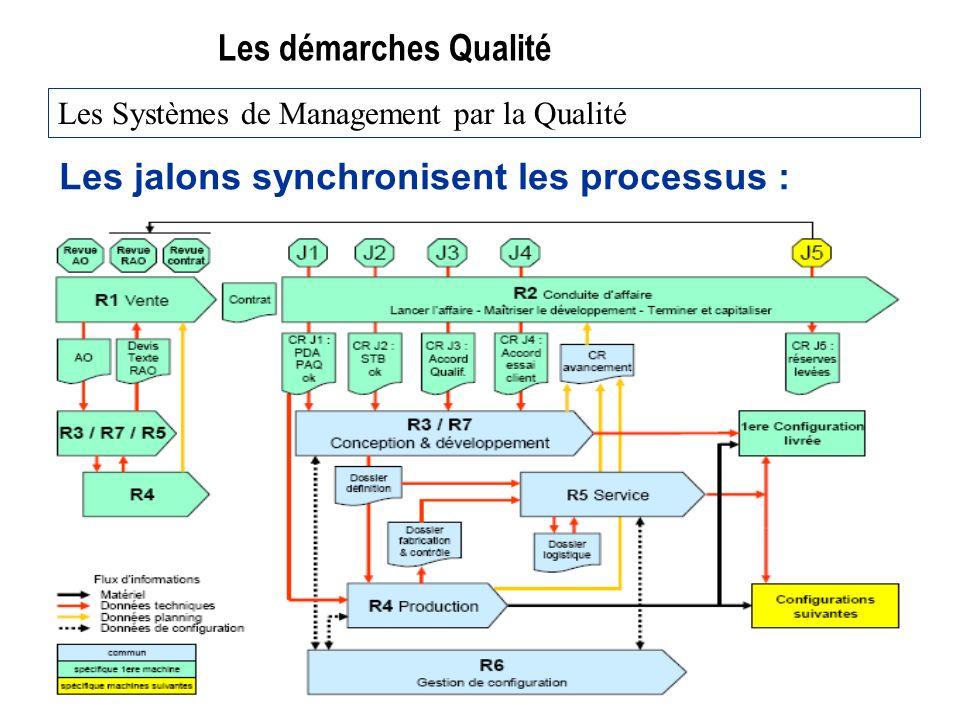 Les démarches Qualité Les jalons synchronisent les processus : Les Systèmes de Management par la Qualité