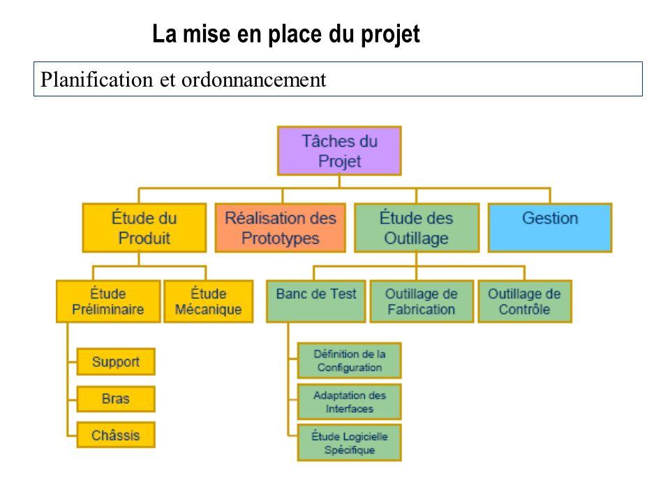 La mise en place du projet Planification et ordonnancement