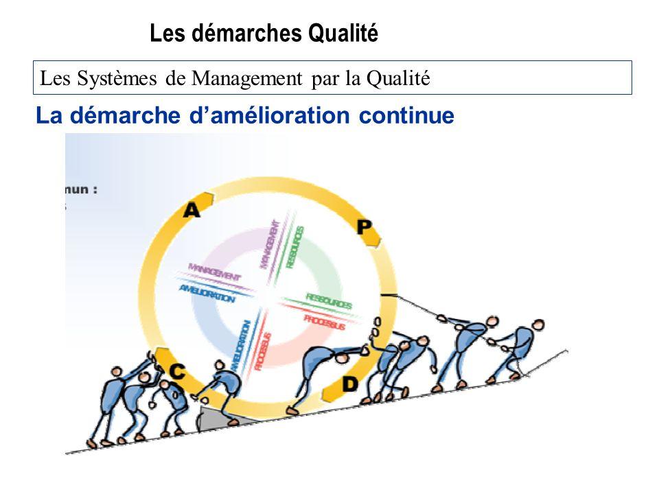 Les démarches Qualité La démarche damélioration continue Les Systèmes de Management par la Qualité