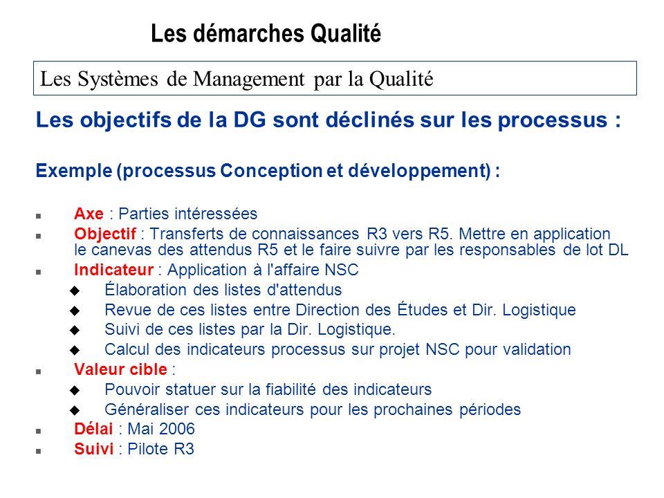 Les démarches Qualité Les objectifs de la DG sont déclinés sur les processus : Exemple (processus Conception et développement) : n Axe : Parties intéressées n Objectif : Transferts de connaissances R3 vers R5.