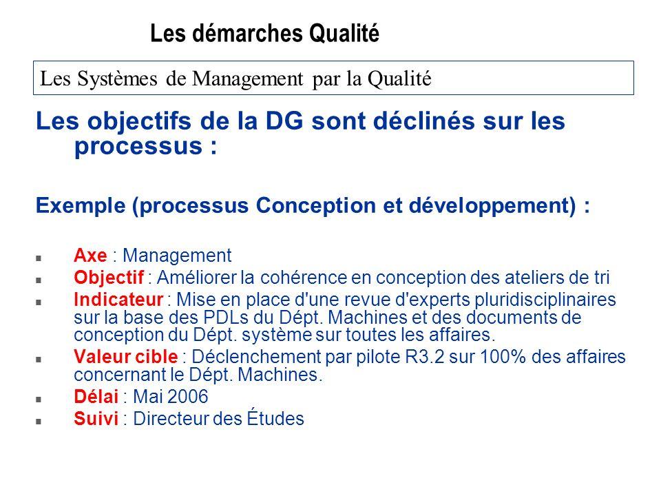Les démarches Qualité Les objectifs de la DG sont déclinés sur les processus : Exemple (processus Conception et développement) : n Axe : Management n
