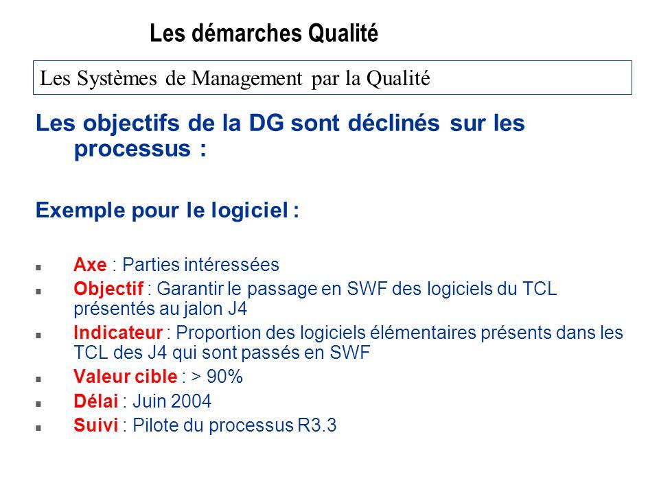 Les démarches Qualité Les objectifs de la DG sont déclinés sur les processus : Exemple pour le logiciel : n Axe : Parties intéressées n Objectif : Garantir le passage en SWF des logiciels du TCL présentés au jalon J4 n Indicateur : Proportion des logiciels élémentaires présents dans les TCL des J4 qui sont passés en SWF n Valeur cible : > 90% n Délai : Juin 2004 n Suivi : Pilote du processus R3.3 Les Systèmes de Management par la Qualité