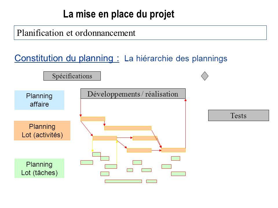 La mise en place du projet Constitution du planning : La hiérarchie des plannings Planification et ordonnancement Spécifications Développements / réalisation Tests Planning affaire Planning Lot (activités) Planning Lot (tâches)