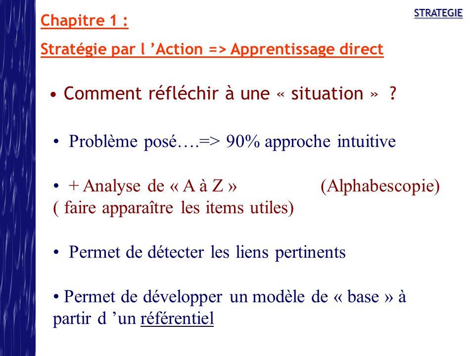 STRATEGIE Comment réfléchir à une « situation » ? Problème posé….=> 90% approche intuitive + Analyse de « A à Z » (Alphabescopie) ( faire apparaître l