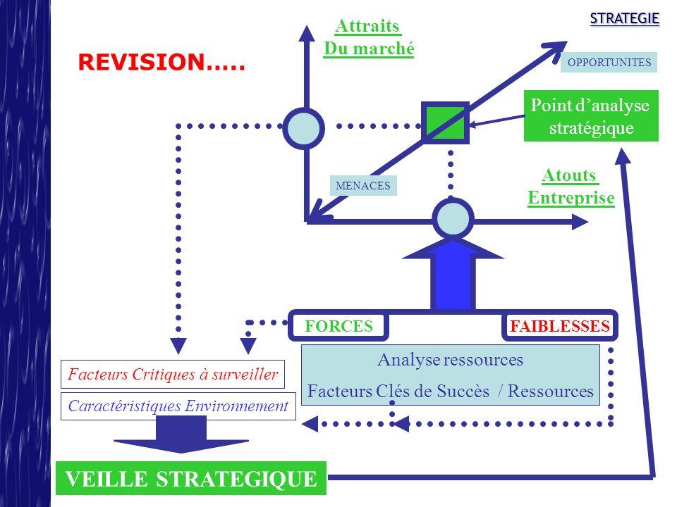 STRATEGIESTRATEGIE REVISION….. FORCESFAIBLESSES Attraits Du marché Atouts Entreprise Point danalyse stratégique MENACES OPPORTUNITES Analyse ressource