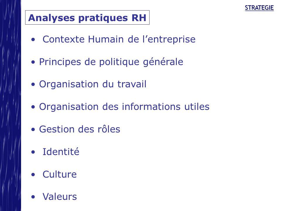 STRATEGIESTRATEGIE Analyses pratiques RH Contexte Humain de lentreprise Principes de politique générale Organisation du travail Organisation des infor