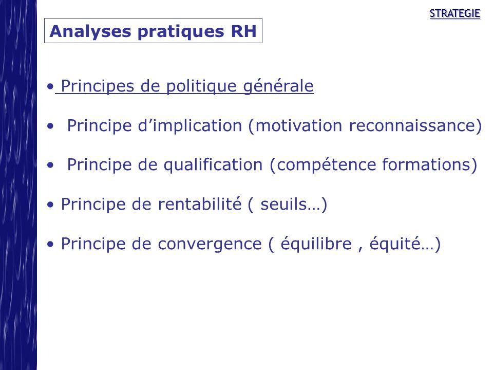 STRATEGIESTRATEGIE Analyses pratiques RH Principes de politique générale Principe dimplication (motivation reconnaissance) Principe de qualification (