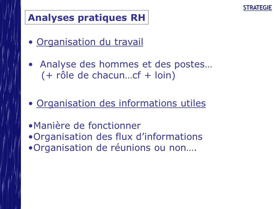 STRATEGIESTRATEGIE Analyses pratiques RH Organisation du travail Analyse des hommes et des postes… (+ rôle de chacun…cf + loin) Organisation des infor