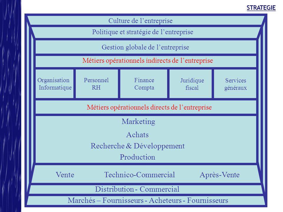STRATEGIESTRATEGIE Culture de lentreprise Politique et stratégie de lentreprise Gestion globale de lentreprise Métiers opérationnels indirects de lent