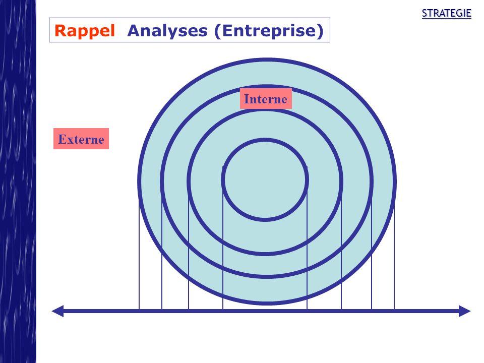 STRATEGIE Externe Interne Rappel Analyses (Entreprise)