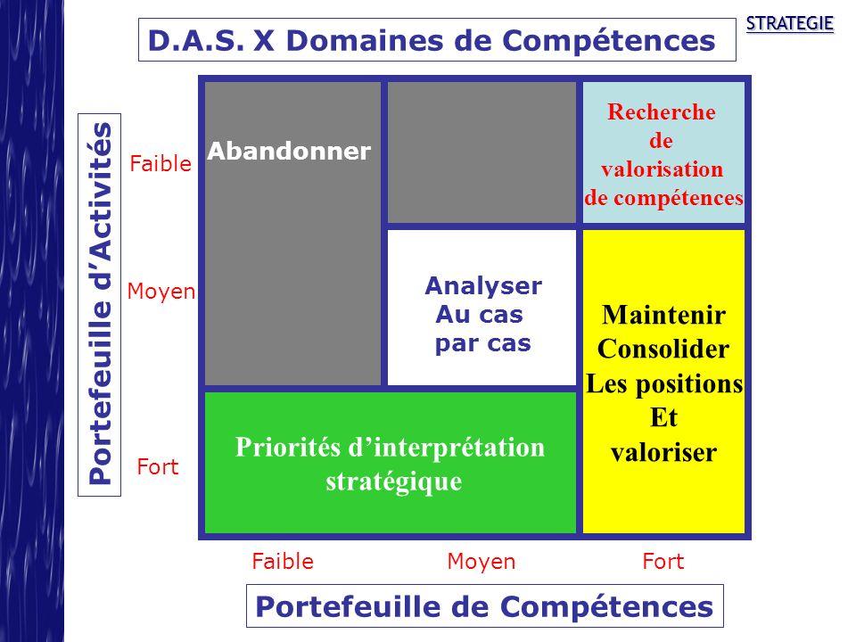 STRATEGIESTRATEGIE D.A.S. X Domaines de Compétences Portefeuille de Compétences Portefeuille dActivités Moyen Fort FaibleMoyen Fort Analyser Au cas pa
