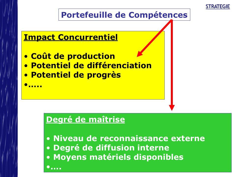 STRATEGIESTRATEGIE Portefeuille de Compétences Impact Concurrentiel Coût de production Potentiel de différenciation Potentiel de progrès ….. Degré de