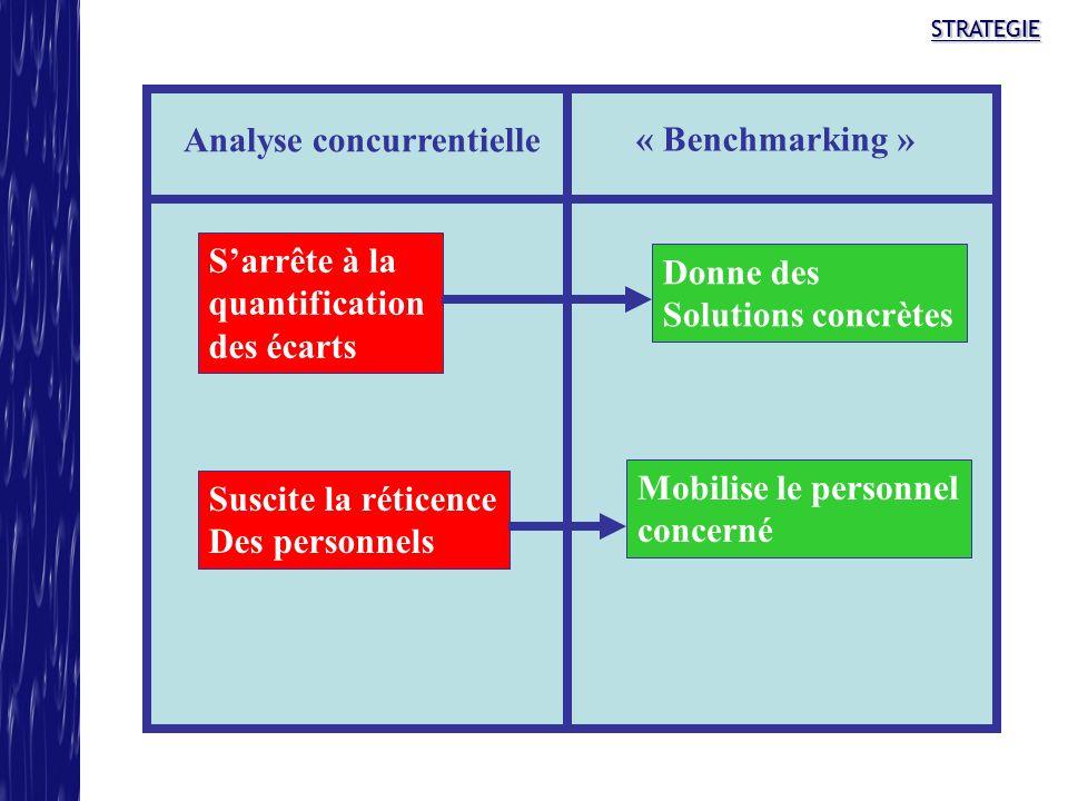 STRATEGIESTRATEGIE Analyse concurrentielle « Benchmarking » Sarrête à la quantification des écarts Donne des Solutions concrètes Suscite la réticence