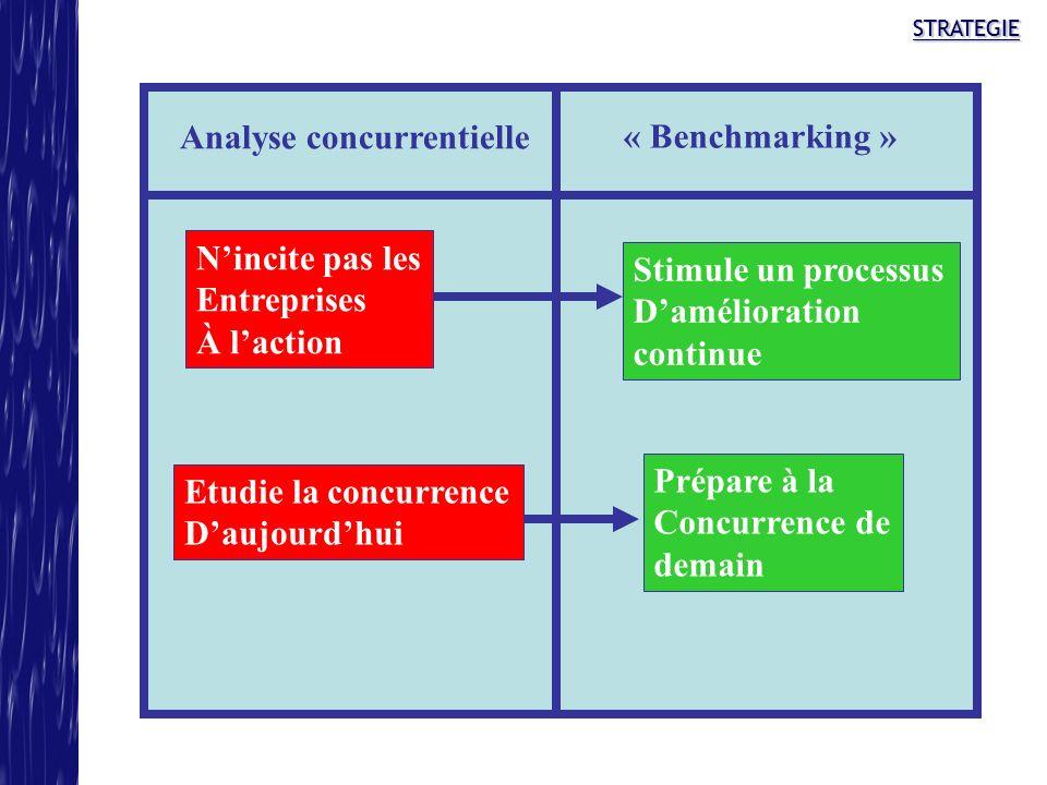 STRATEGIESTRATEGIE Analyse concurrentielle « Benchmarking » Nincite pas les Entreprises À laction Stimule un processus Damélioration continue Etudie l