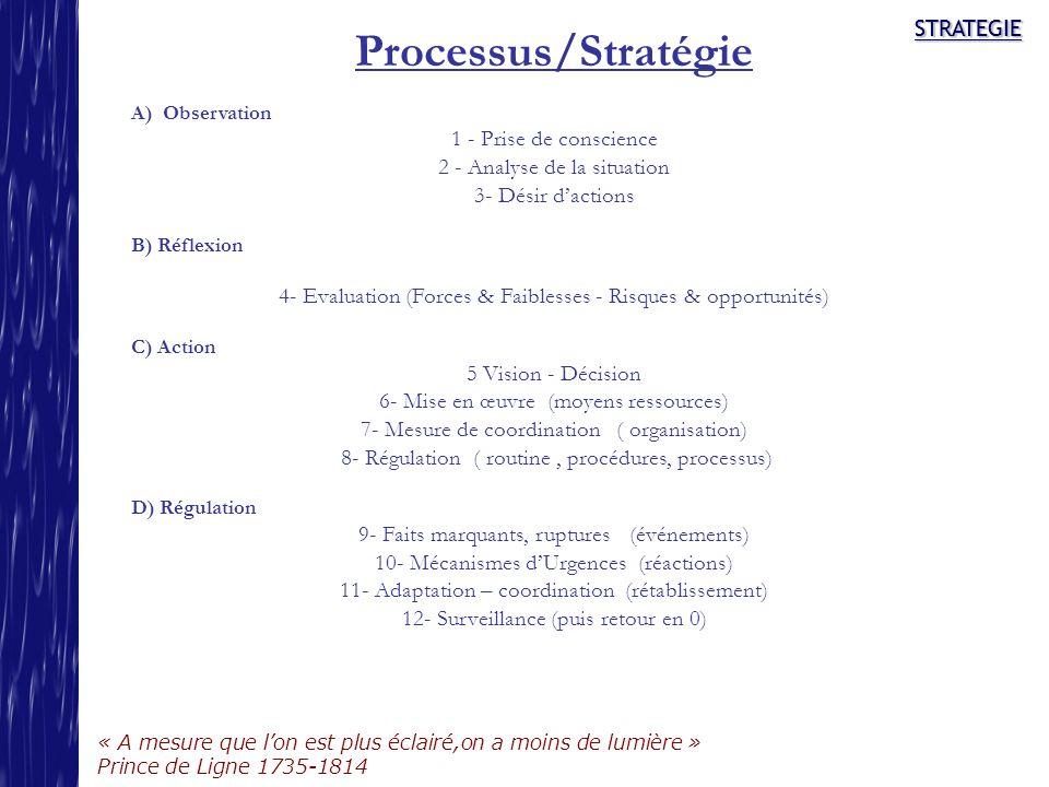 STRATEGIE « A mesure que lon est plus éclairé,on a moins de lumière » Prince de Ligne 1735-1814 STRATEGIE Processus/Stratégie A) Observation 1 - Prise