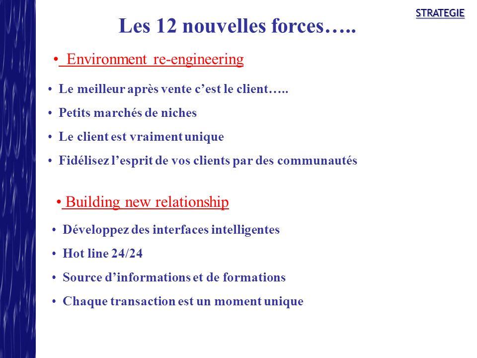 STRATEGIESTRATEGIE Les 12 nouvelles forces….. Environment re-engineering Building new relationship Le meilleur après vente cest le client….. Petits ma