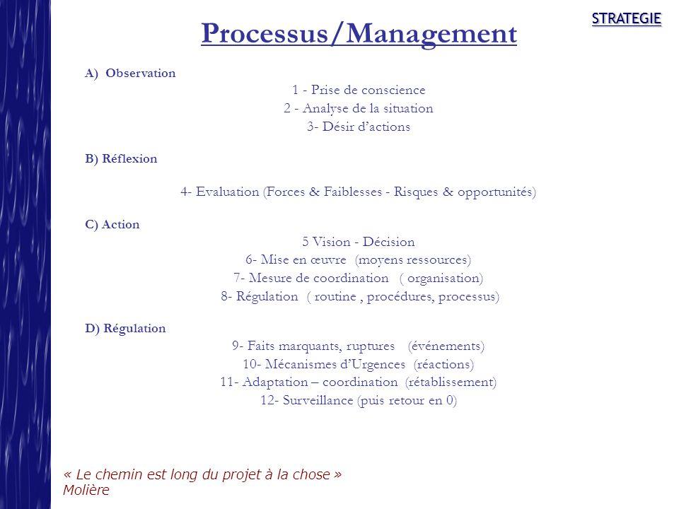 STRATEGIE « Le chemin est long du projet à la chose » Molière STRATEGIE Processus/Management A) Observation 1 - Prise de conscience 2 - Analyse de la