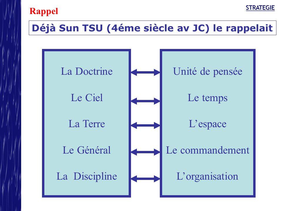 STRATEGIESTRATEGIE Déjà Sun TSU (4éme siècle av JC) le rappelait La Doctrine Le Ciel La Terre Le Général La Discipline Unité de pensée Le temps Lespac