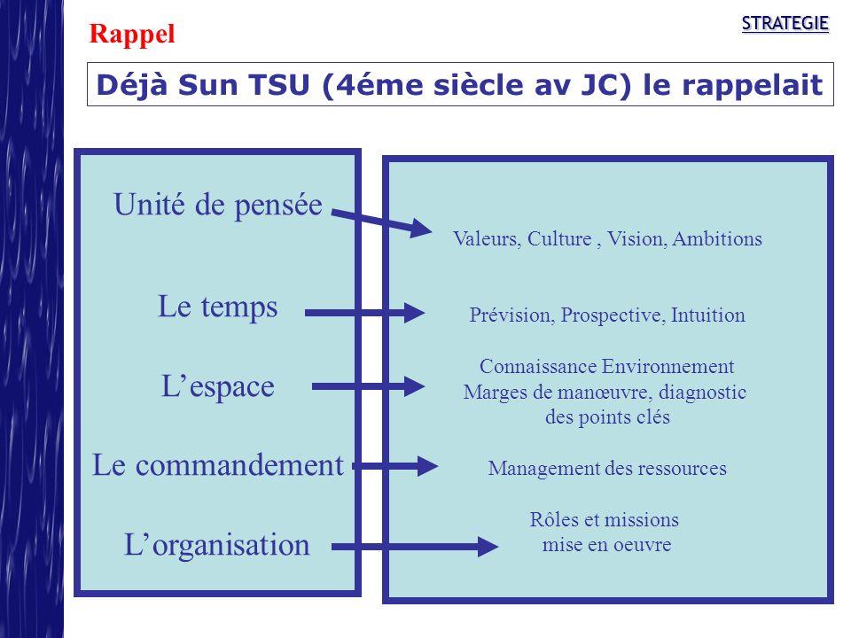 STRATEGIESTRATEGIE Déjà Sun TSU (4éme siècle av JC) le rappelait Unité de pensée Le temps Lespace Le commandement Lorganisation Valeurs, Culture, Visi