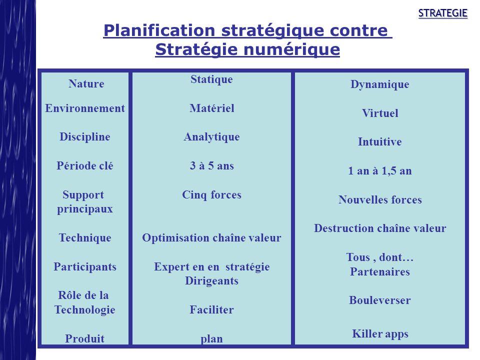 STRATEGIESTRATEGIE Planification stratégique contre Stratégie numérique Statique Matériel Analytique 3 à 5 ans Cinq forces Optimisation chaîne valeur