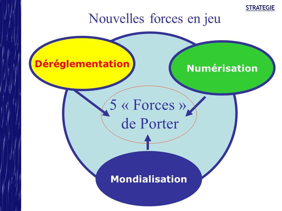 STRATEGIESTRATEGIE 5 « Forces » de Porter Déréglementation Mondialisation Numérisation Nouvelles forces en jeu