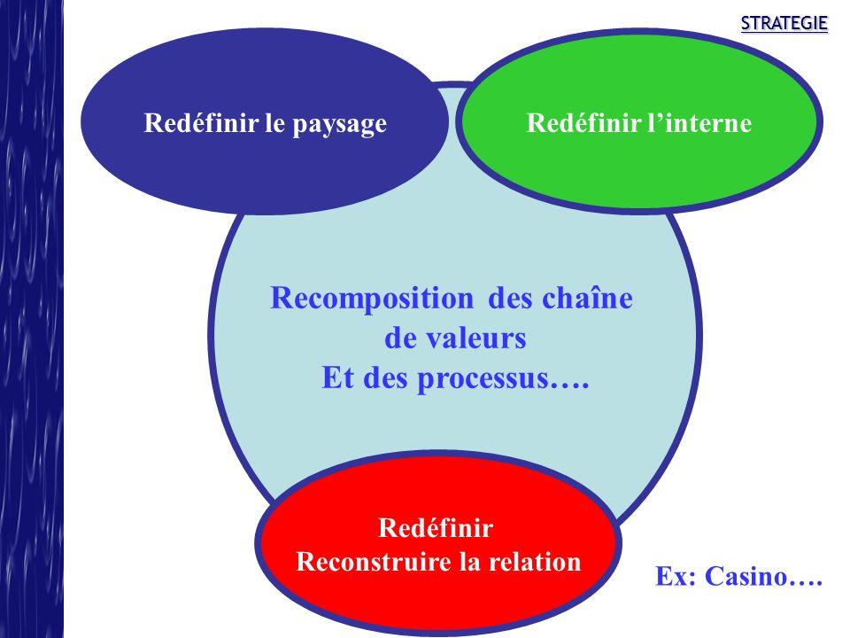 STRATEGIESTRATEGIE Recomposition des chaîne de valeurs Et des processus…. Redéfinir le paysageRedéfinir linterne Redéfinir Reconstruire la relation Ex