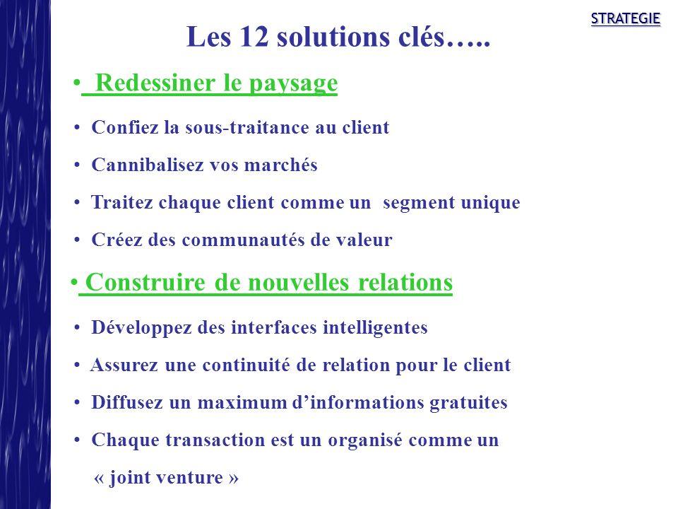 STRATEGIESTRATEGIE Les 12 solutions clés….. Redessiner le paysage Construire de nouvelles relations Confiez la sous-traitance au client Cannibalisez v