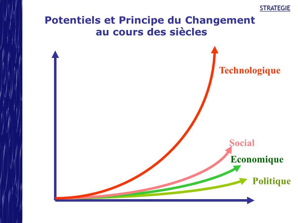 STRATEGIE Potentiels et Principe du Changement au cours des siècles Politique Economique Social Technologique