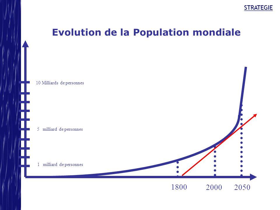 STRATEGIE Evolution de la Population mondiale 1800 20002050 1 milliard de personnes 10 Milliards de personnes 5 milliard de personnes