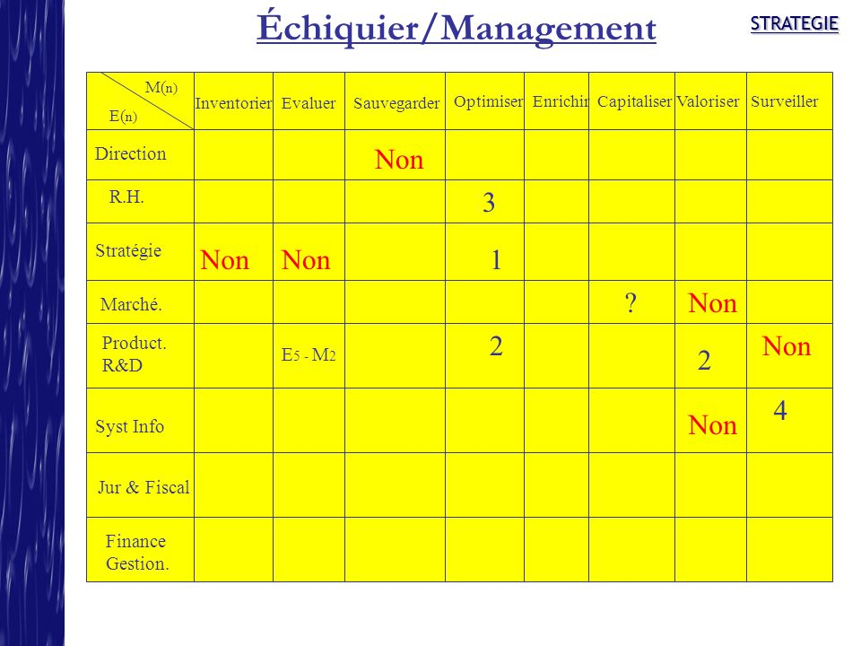 STRATEGIESTRATEGIE Échiquier/Management Direction R.H. Stratégie Product. R&D Marché. Syst Info Finance Gestion. InventorierEvaluerSauvegarder Optimis