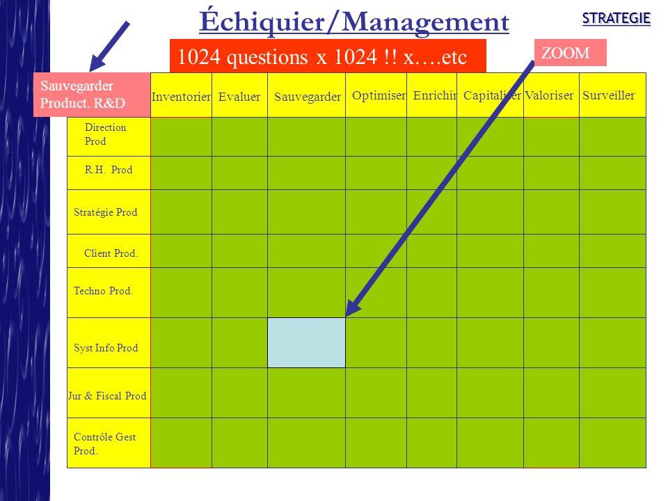 STRATEGIESTRATEGIE Échiquier/Management Direction Prod R.H. Prod Stratégie Prod Client Prod. Syst Info Prod Contrôle Gest Prod. InventorierEvaluerSauv