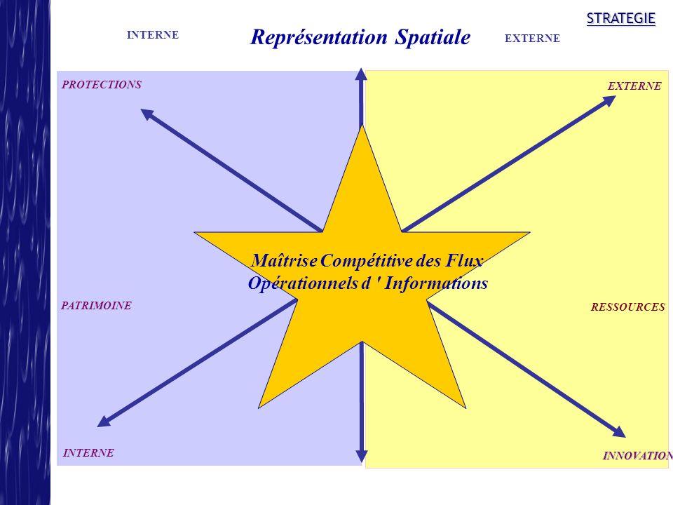 STRATEGIE Représentation Spatiale Maîtrise Compétitive des Flux Opérationnels d ' Informations INTERNE EXTERNE INNOVATIONS PROTECTIONS PATRIMOINE RESS