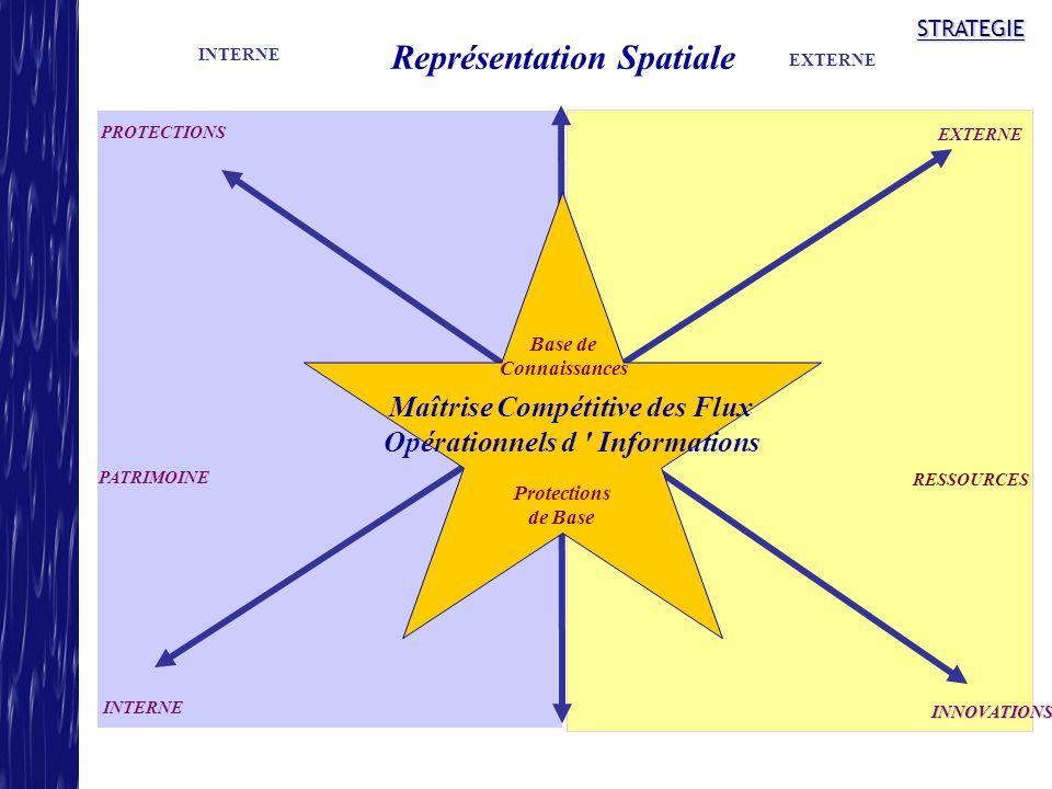STRATEGIE Maîtrise Compétitive des Flux Opérationnels d ' Informations Protections de Base Base de Connaissances INTERNE EXTERNE INNOVATIONS PROTECTIO