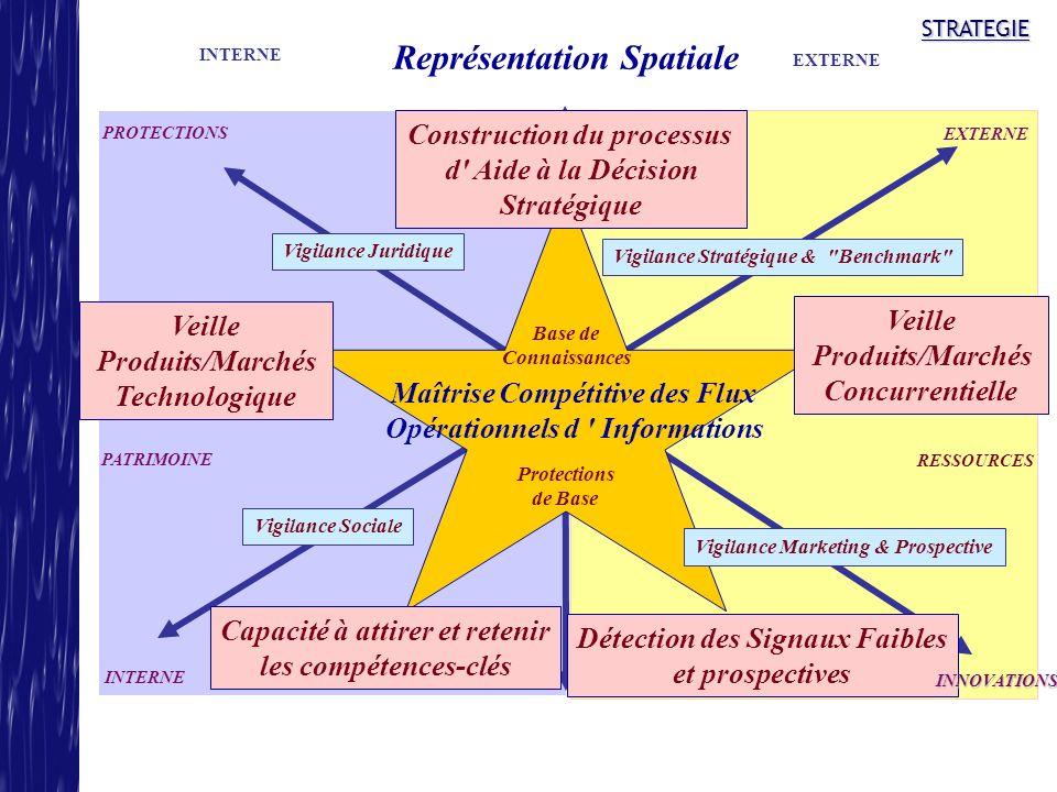 STRATEGIE Construction du processus d' Aide à la Décision Stratégique Maîtrise Compétitive des Flux Opérationnels d ' Informations Veille Produits/Mar