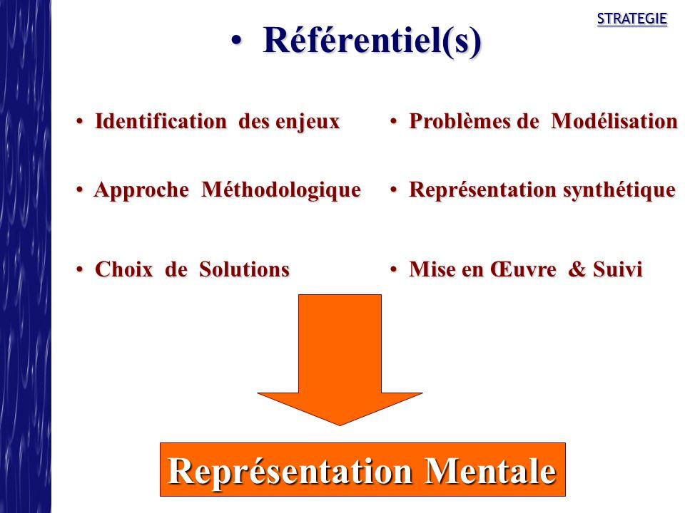 STRATEGIE Approche Méthodologique Approche Méthodologique Représentation synthétique Représentation synthétique Problèmes de Modélisation Problèmes de