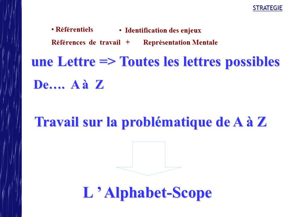 STRATEGIE Identification des enjeux Identification des enjeux Référentiels Référentiels Références de travail + Représentation Mentale une Lettre => T