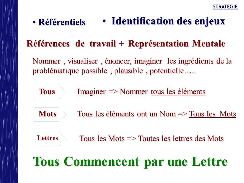 STRATEGIE Identification des enjeux Identification des enjeux Référentiels Référentiels Références de travail + Représentation Mentale Nommer, visuali