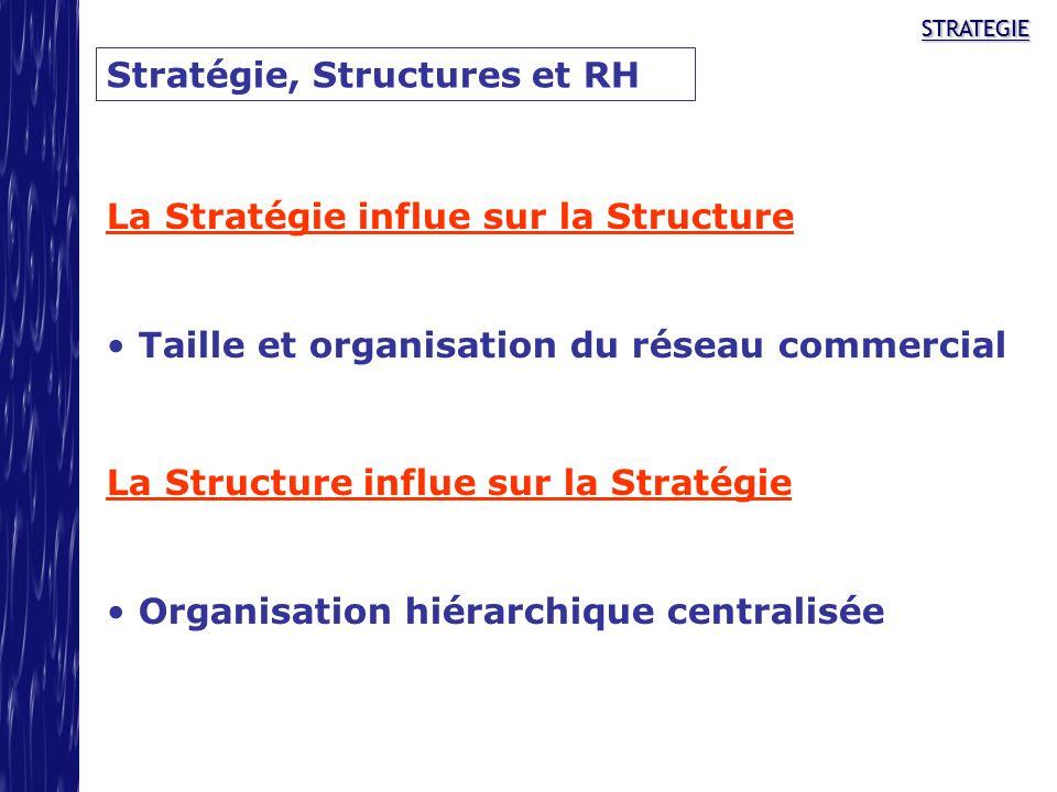 STRATEGIESTRATEGIE Stratégie, Structures et RH La Stratégie influe sur la Structure Taille et organisation du réseau commercial La Structure influe su