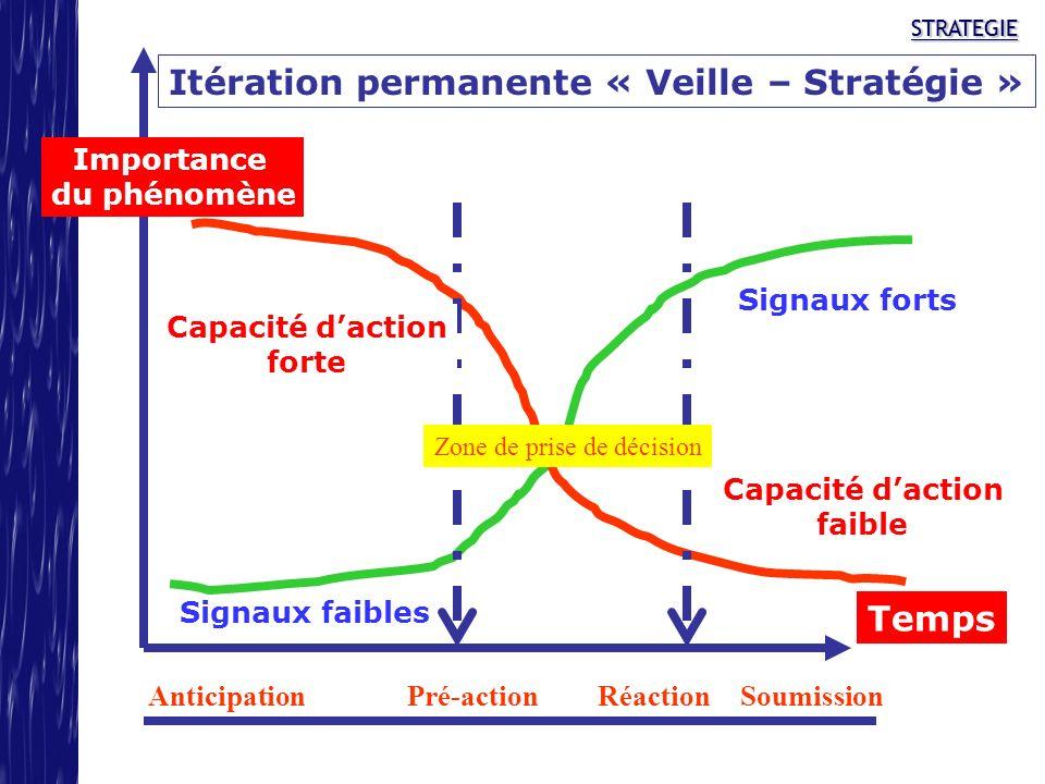 STRATEGIESTRATEGIE Itération permanente « Veille – Stratégie » Importance du phénomène Temps Signaux faibles Signaux forts Capacité daction faible Cap